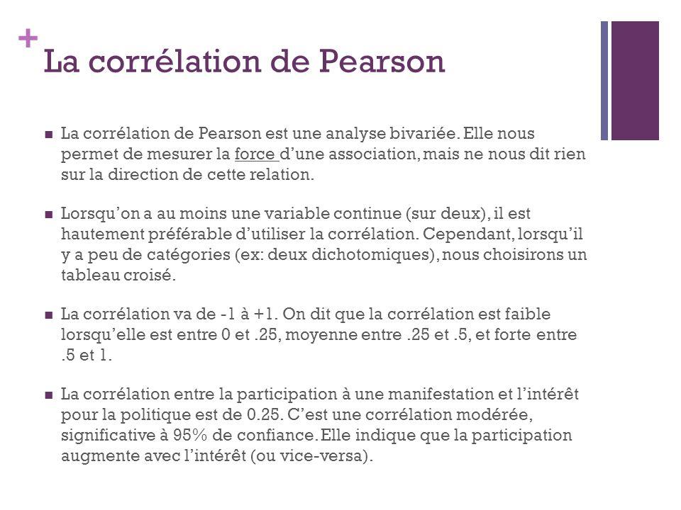 + La corrélation de Pearson La corrélation de Pearson est une analyse bivariée. Elle nous permet de mesurer la force dune association, mais ne nous di