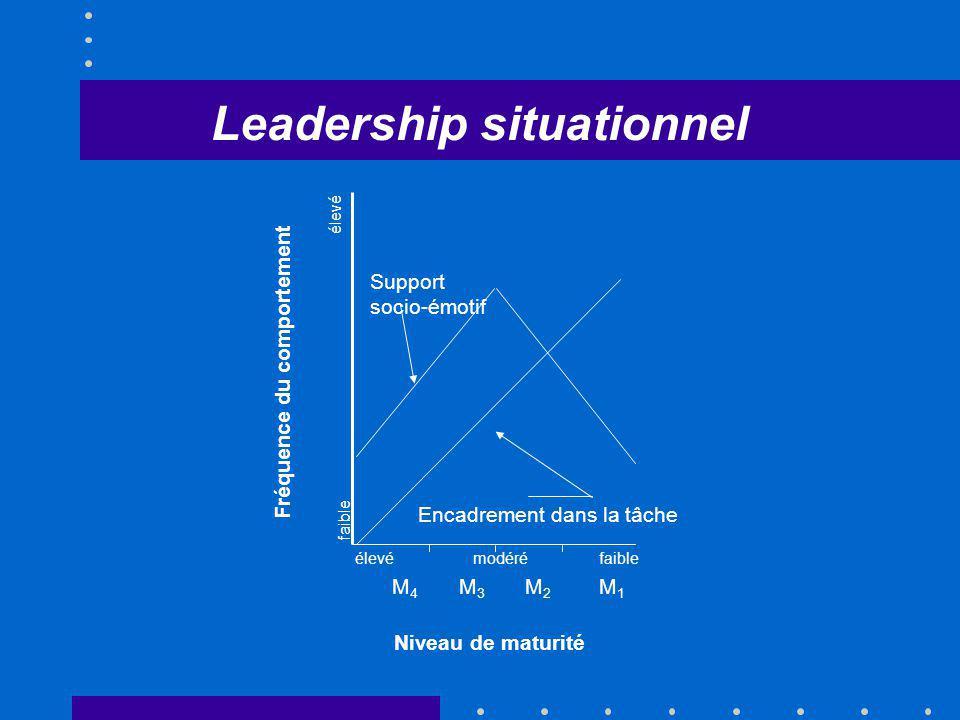 Support socio-émotif Encadrement dans la tâche élevémodéréfaible élevé faible Niveau de maturité M4M4 M1M1 M2M2 M3M3 Fréquence du comportement Leaders