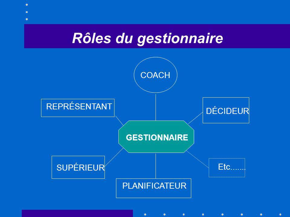 Rôles du gestionnaire COACH DÉCIDEUR Etc....... REPRÉSENTANT SUPÉRIEUR GESTIONNAIRE PLANIFICATEUR