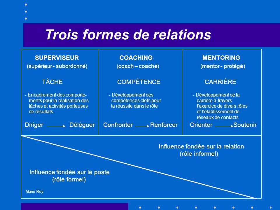 Trois formes de relations Mario Roy SUPERVISEUR COACHING MENTORING (supérieur - subordonné) (coach – coaché) (mentor - protégé) TÂCHE COMPÉTENCE CARRI