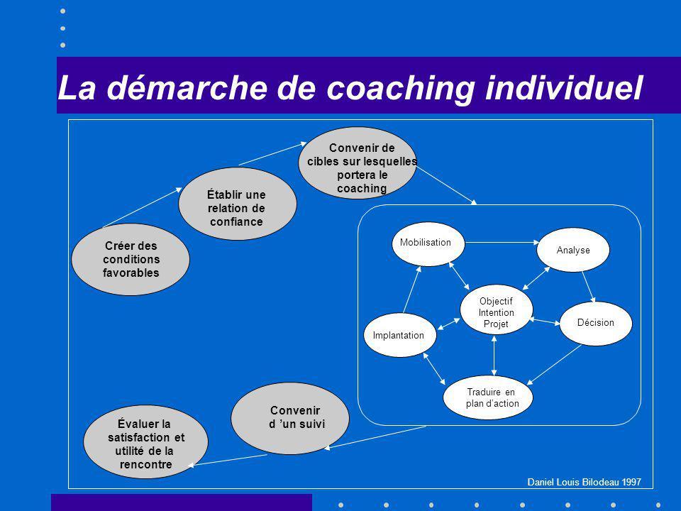 Créer des conditions favorables Établir une relation de confiance Convenir de cibles sur lesquelles portera le coaching Objectif Intention Projet Mobi