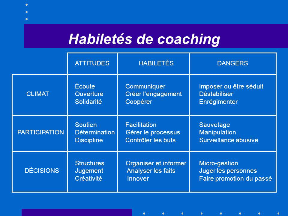 Habiletés de coaching ATTITUDES HABILETÉS DANGERS Écoute Communiquer Imposer ou être séduit CLIMATOuverture Créer lengagement Déstabiliser Solidarité