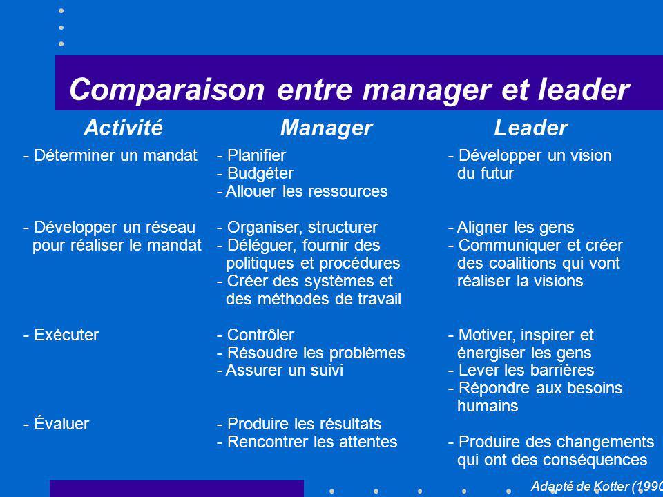 Comparaison entre manager et leader ManagerLeaderActivité - Déterminer un mandat - Développer un réseau pour réaliser le mandat - Exécuter - Évaluer -