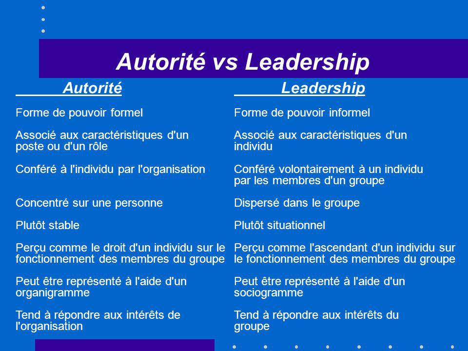 Autorité vs Leadership Autorité Forme de pouvoir formel Associé aux caractéristiques d'un poste ou d'un rôle Conféré à l'individu par l'organisation C