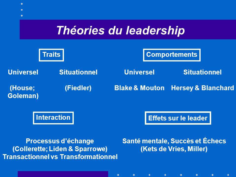 TraitsComportements Universel (House; Goleman) Universel Blake & Mouton Situationnel (Fiedler) Situationnel Hersey & Blanchard Interaction Processus déchange (Collerette; Liden & Sparrowe) Transactionnel vs Transformationnel Théories du leadership Effets sur le leader Santé mentale, Succès et Échecs (Kets de Vries, Miller)