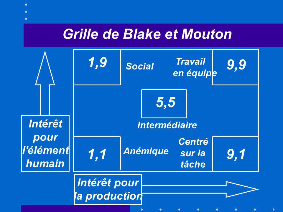 Intérêt pour l'élément humain Grille de Blake et Mouton 5,5 1,9 1,1 9,9 9,1 Anémique Centré sur la tâche Travail en équipe Social Intermédiaire Intérê