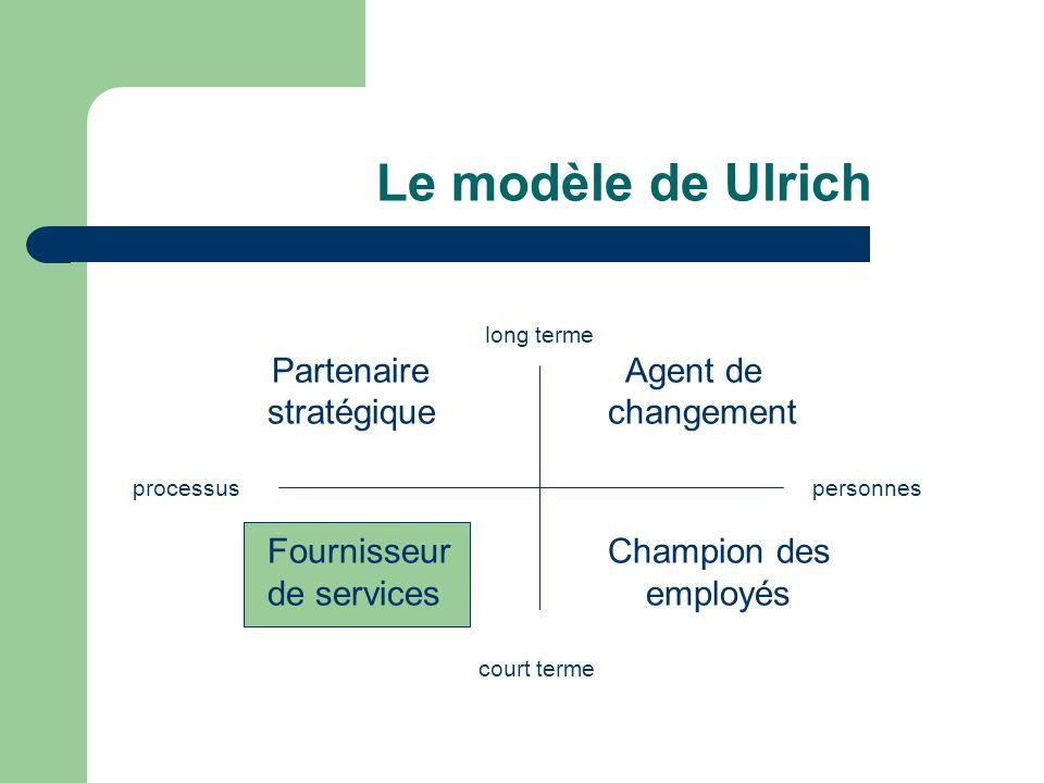 Le modèle de Ulrich long terme Partenaire Agent de stratégique changement processus personnes Fournisseur Champion des de services employés court terme