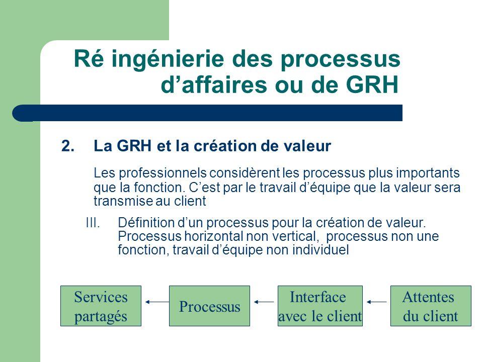 Ré ingénierie des processus daffaires ou de GRH 2.La GRH et la création de valeur Les professionnels considèrent les processus plus importants que la fonction.