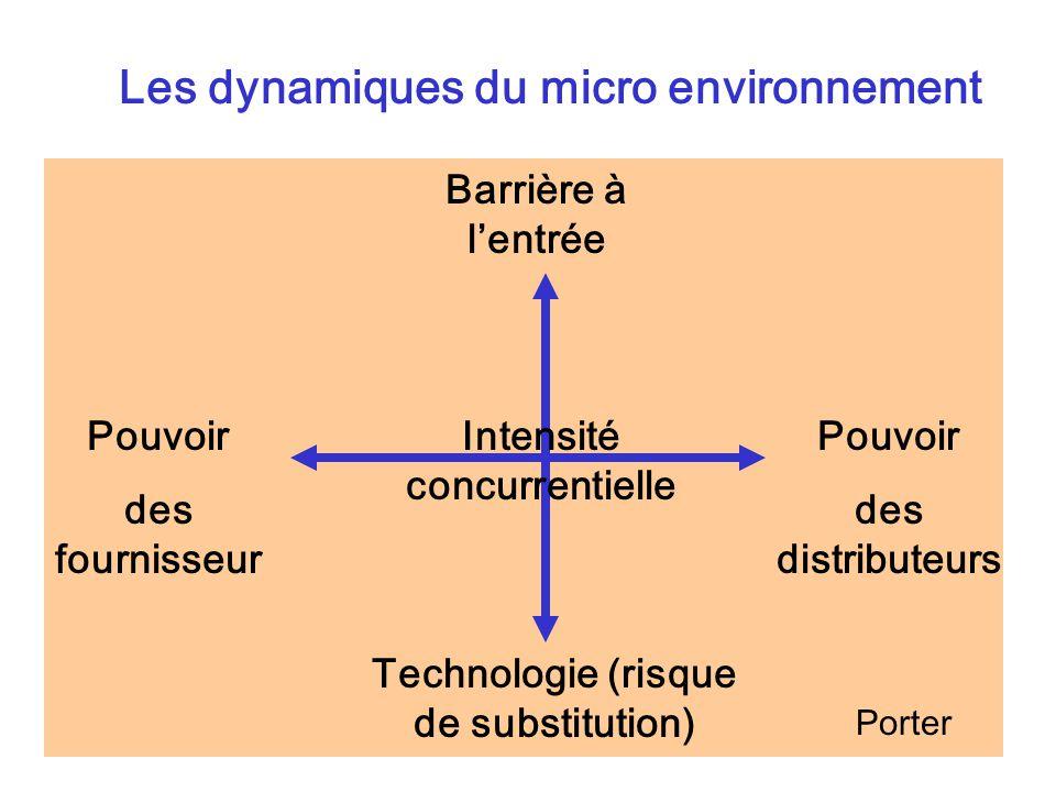 Les dynamiques du micro environnement Pouvoir des fournisseur Pouvoir des distributeurs Barrière à lentrée Technologie (risque de substitution) Intensité concurrentielle Porter