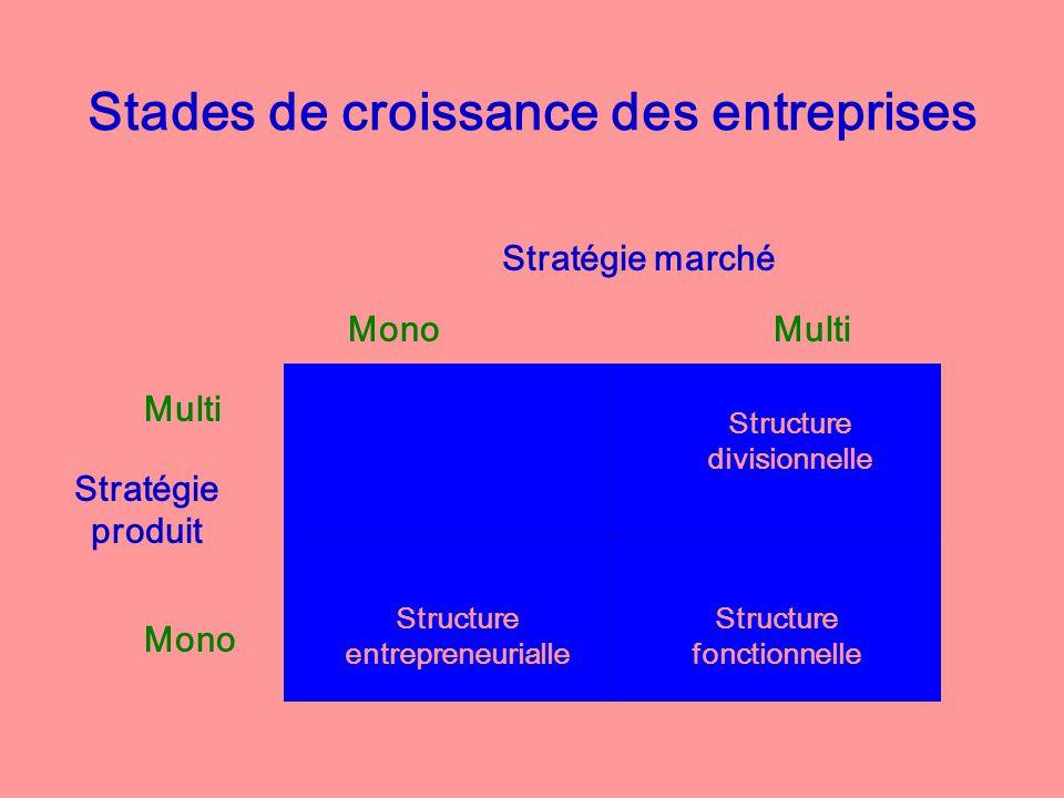Stades de croissance des entreprises Stratégie produit Multi Mono Multi Stratégie marché Structure divisionnelle Structure entrepreneurialle Structure fonctionnelle