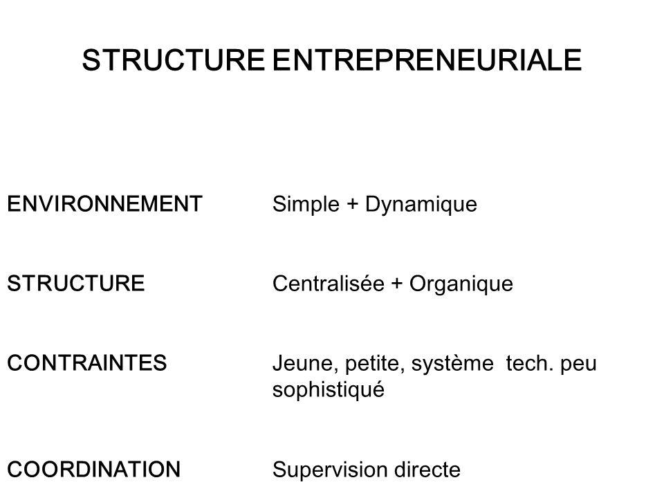 ENVIRONNEMENT Simple + Dynamique STRUCTURE Centralisée + Organique CONTRAINTES Jeune, petite, système tech.