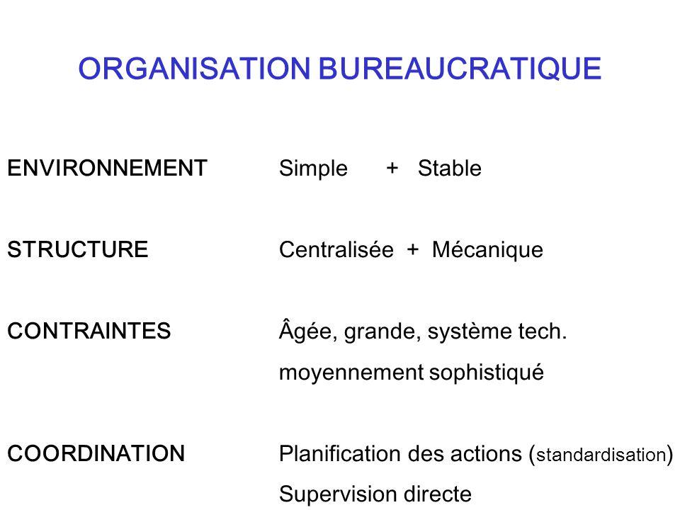 ORGANISATION BUREAUCRATIQUE ENVIRONNEMENT Simple + Stable STRUCTURE Centralisée + Mécanique CONTRAINTESÂgée, grande, système tech.