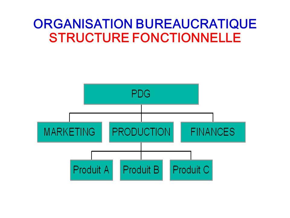 STRUCTURE FONCTIONNELLE ORGANISATION BUREAUCRATIQUE