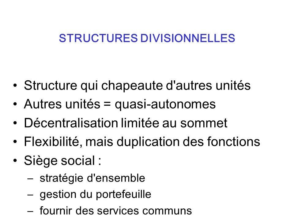 Structure qui chapeaute d autres unités Autres unités = quasi-autonomes Décentralisation limitée au sommet Flexibilité, mais duplication des fonctions Siège social : – stratégie d ensemble – gestion du portefeuille – fournir des services communs STRUCTURES DIVISIONNELLES