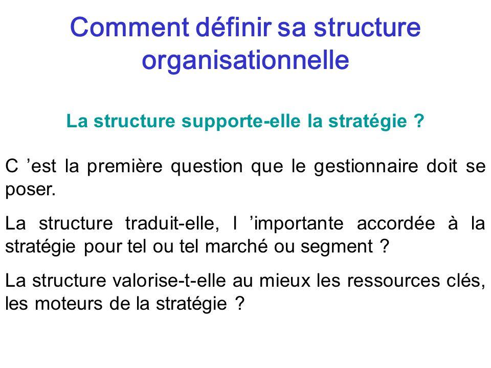 Comment définir sa structure organisationnelle C est la première question que le gestionnaire doit se poser.