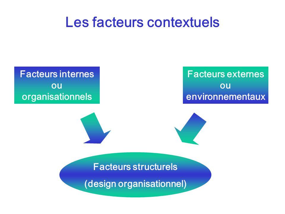 Les facteurs contextuels Facteurs internes ou organisationnels Facteurs externes ou environnementaux Facteurs structurels (design organisationnel)