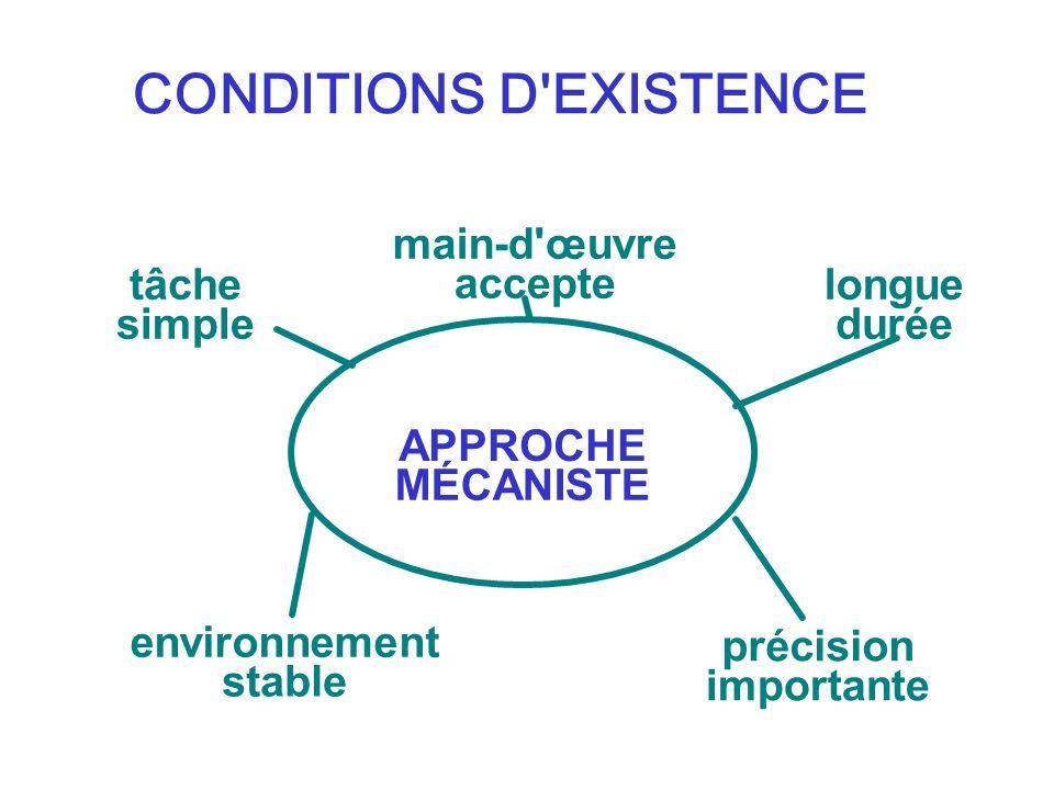 CONDITIONS D'EXISTENCE APPROCHE MÉCANISTE tâche simple environnement stable longue durée précision importante main-d'œuvre accepte