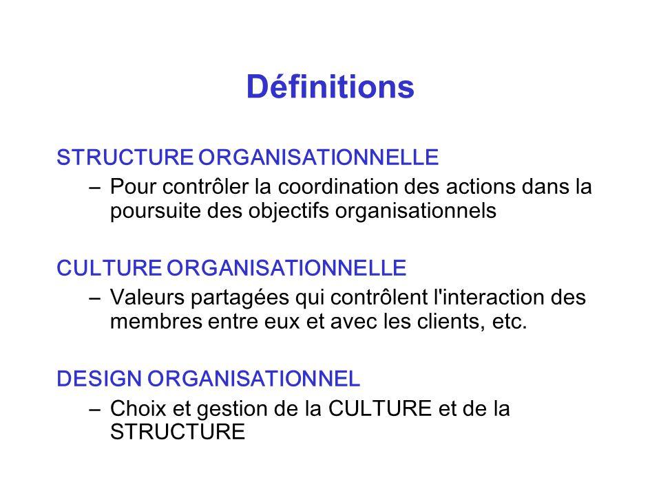 Définitions STRUCTURE ORGANISATIONNELLE –Pour contrôler la coordination des actions dans la poursuite des objectifs organisationnels CULTURE ORGANISATIONNELLE –Valeurs partagées qui contrôlent l interaction des membres entre eux et avec les clients, etc.
