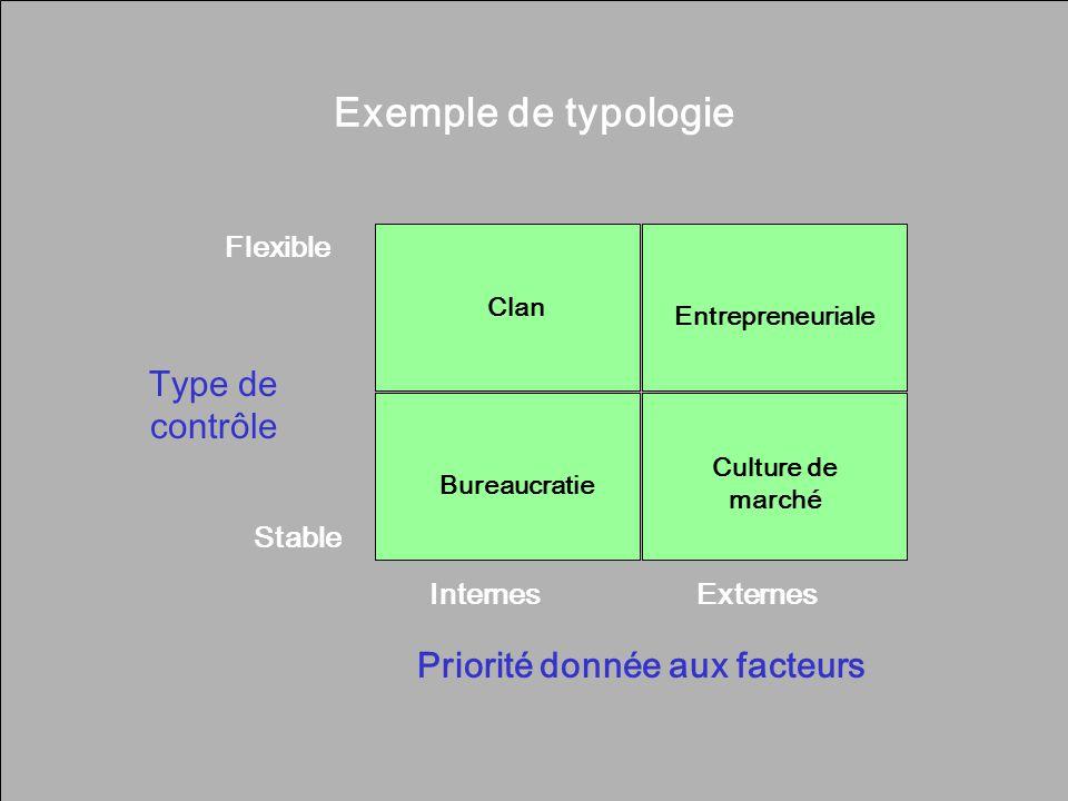 Chapter 17: Organizational Culture 37 Exemple de typologie Priorité donnée aux facteurs Flexible Stable InternesExternes Type de contrôle Clan Entrepr