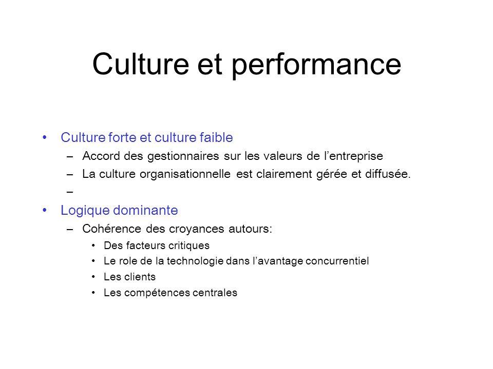 Culture et performance Culture forte et culture faible –Accord des gestionnaires sur les valeurs de lentreprise –La culture organisationnelle est clairement gérée et diffusée.