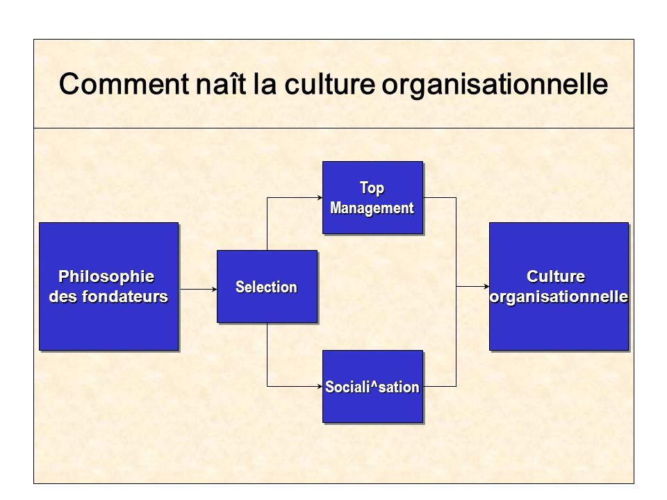Chapter 1645 Comment naît la culture organisationnelle Philosophie des fondateurs Philosophie CultureorganisationnelleCultureorganisationnelle Selecti