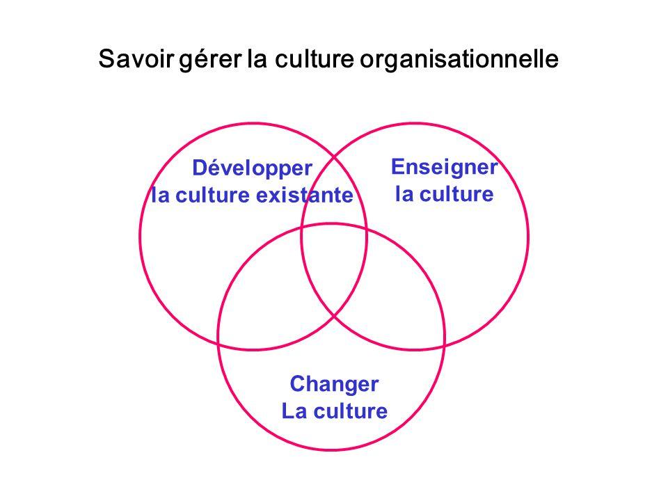 Développer la culture existante Changer La culture Enseigner la culture Savoir gérer la culture organisationnelle