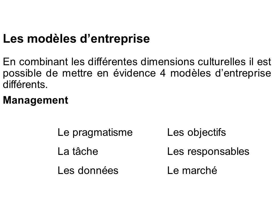 Les modèles dentreprise En combinant les différentes dimensions culturelles il est possible de mettre en évidence 4 modèles dentreprise différents.