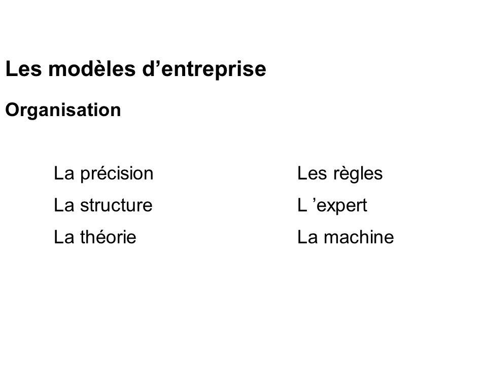 Les modèles dentreprise Organisation La précisionLes règles La structure L expert La théorie La machine
