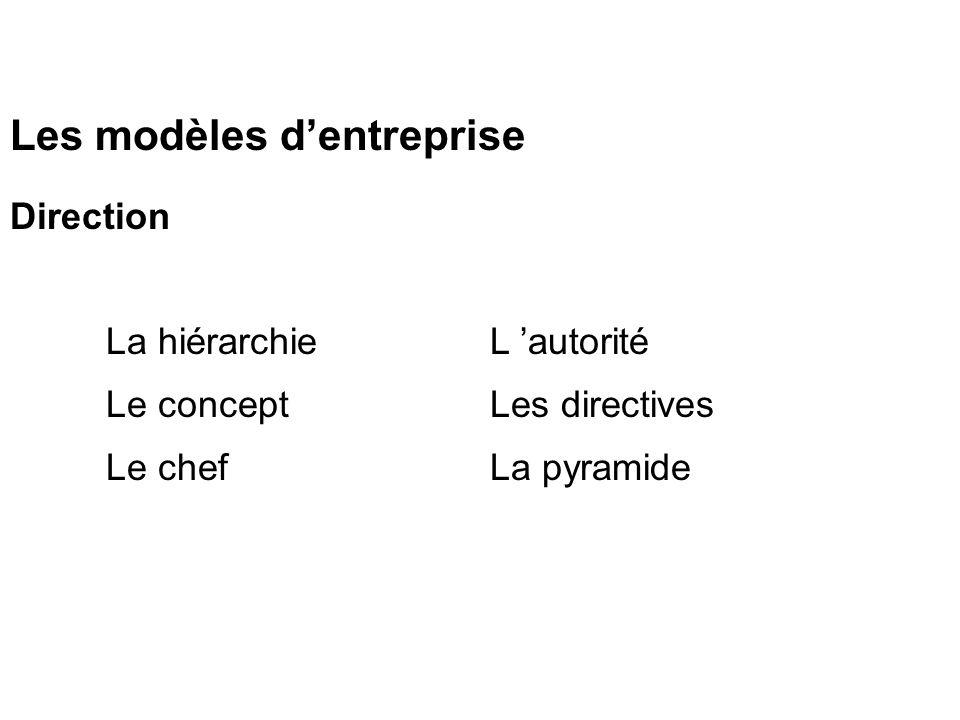 Les modèles dentreprise Direction La hiérarchieL autorité Le concept Les directives Le chef La pyramide