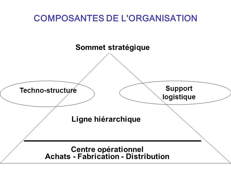 COMPOSANTES DE L'ORGANISATION Sommet stratégique Centre opérationnel Achats - Fabrication - Distribution Ligne hiérarchique Techno-structure Support l