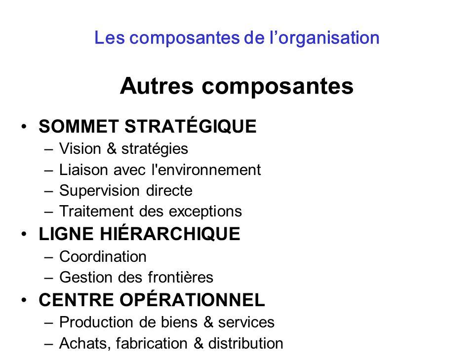 Autres composantes SOMMET STRATÉGIQUE –Vision & stratégies –Liaison avec l'environnement –Supervision directe –Traitement des exceptions LIGNE HIÉRARC