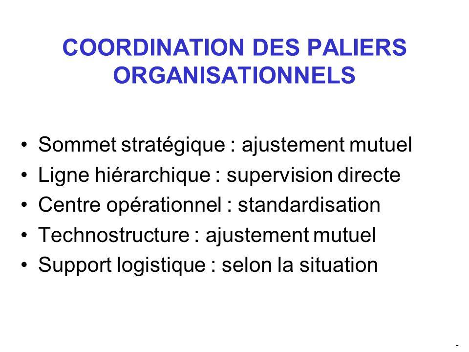 COORDINATION DES PALIERS ORGANISATIONNELS Sommet stratégique : ajustement mutuel Ligne hiérarchique : supervision directe Centre opérationnel : standardisation Technostructure : ajustement mutuel Support logistique : selon la situation -