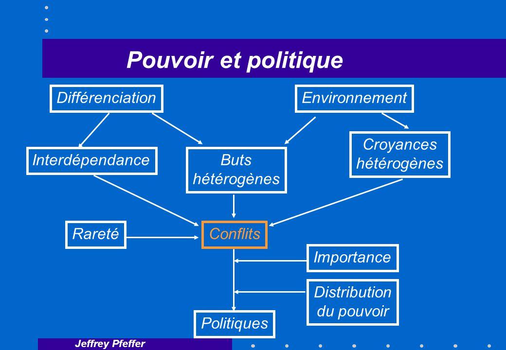 Jeffrey Pfeffer Pouvoir et politique DifférenciationEnvironnement Buts hétérogènes Conflits Politiques Interdépendance Croyances hétérogènes Rareté Importance Distribution du pouvoir