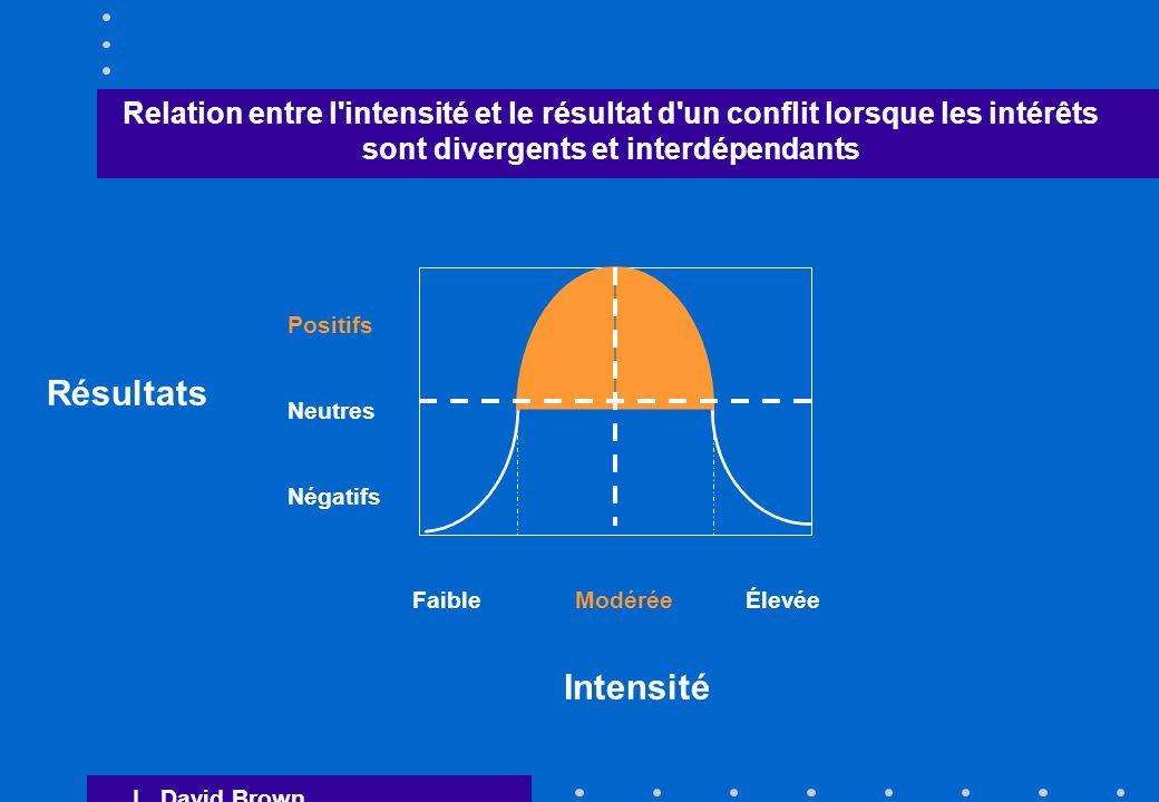 Relation entre l intensité et le résultat d un conflit lorsque les intérêts sont divergents et interdépendants Résultats Positifs Neutres Négatifs Faible Modérée Élevée Intensité L.