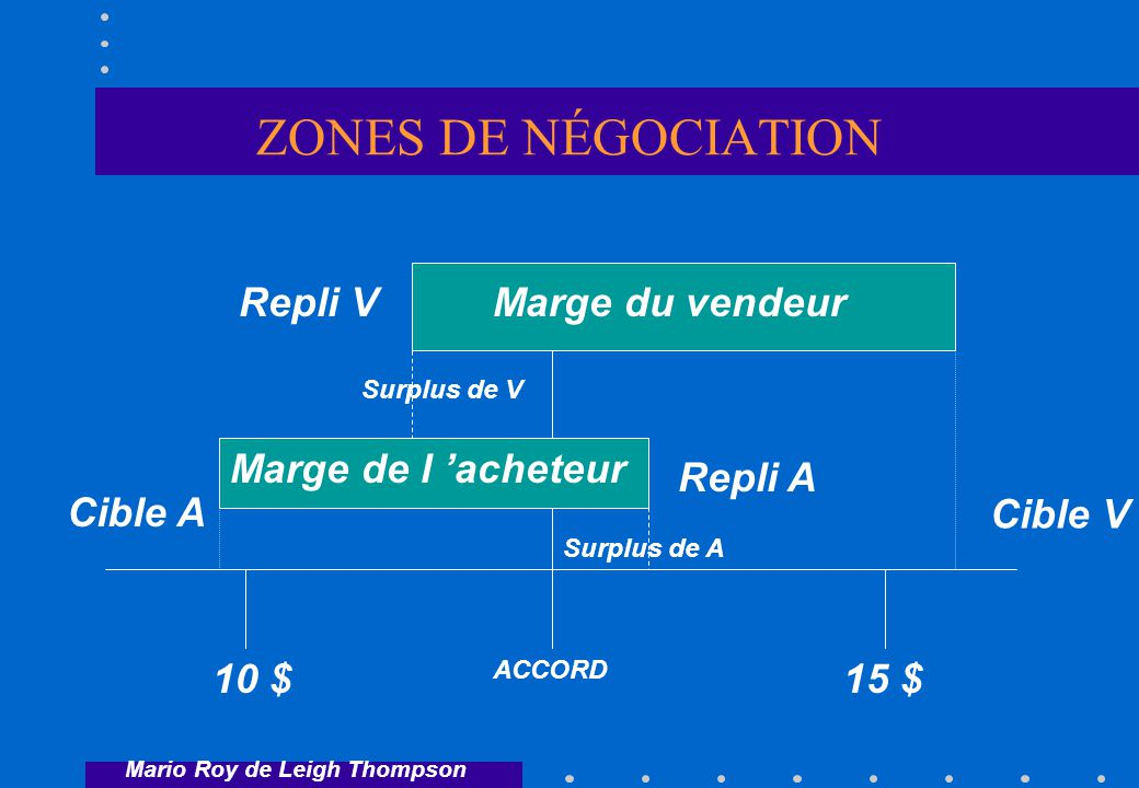 ZONES DE NÉGOCIATION Marge du vendeur Marge de l acheteur 10 $15 $ Cible V Cible A Repli A Repli V Mario Roy de Leigh Thompson ACCORD Surplus de A Surplus de V