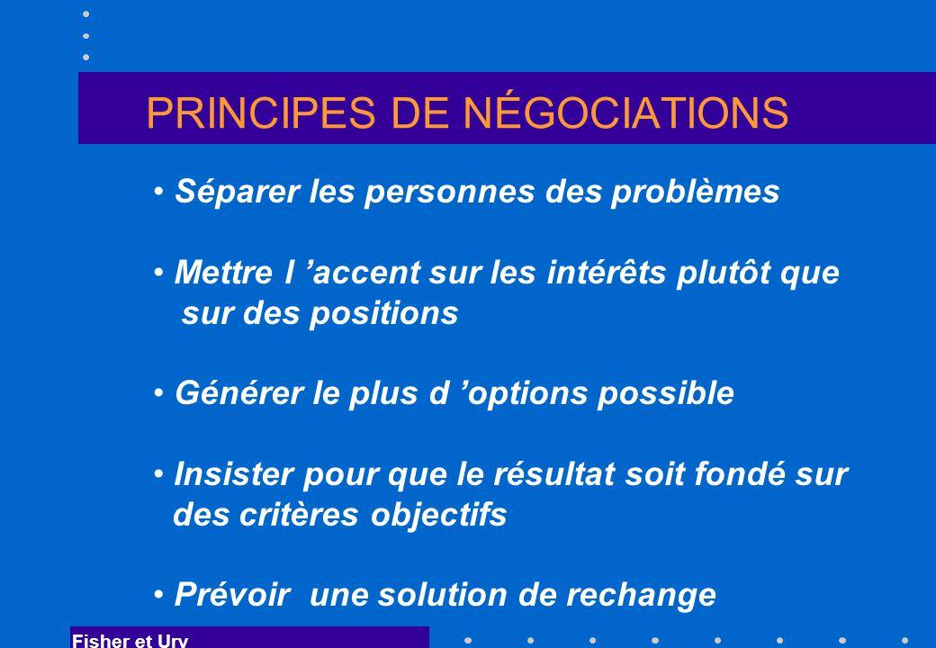 PRINCIPES DE NÉGOCIATIONS Séparer les personnes des problèmes Mettre l accent sur les intérêts plutôt que sur des positions Générer le plus d options