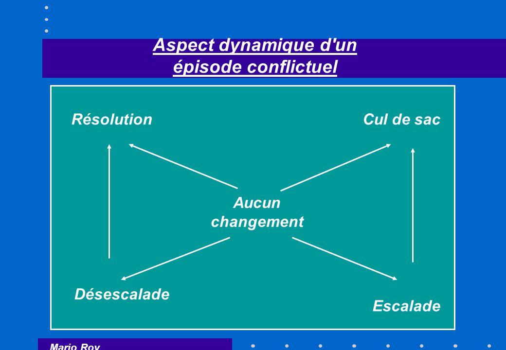 Mario Roy Aspect dynamique d un épisode conflictuel RésolutionCul de sac Escalade Aucun changement Désescalade