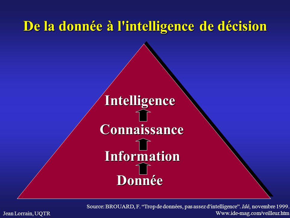 Jean Lorrain, UQTR De la donnée à l'intelligence de décision Donnée Information Connaissance Intelligence Source: BROUARD, F. Trop de données, pas ass