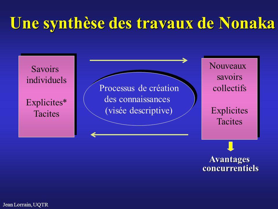 Jean Lorrain, UQTR Savoirs individuels Explicites* Tacites Savoirs individuels Explicites* Tacites Processus de création des connaissances (visée desc