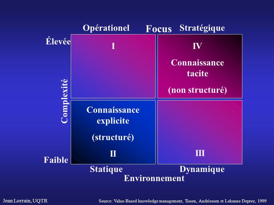 Jean Lorrain, UQTR IV Connaissance tacite (non structuré) I III Connaissance explicite (structuré) II Environnement Focus Complexité Faible Élevée Opé
