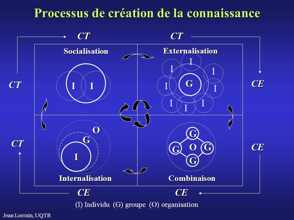 Jean Lorrain, UQTR Processus de création de la connaissance Socialisation Externalisation CombinaisonInternalisation I G O I I I G I I I I I I I O G G G G CT CT CTCT CE CE CECE (I) Individu (G) groupe (O) organisation