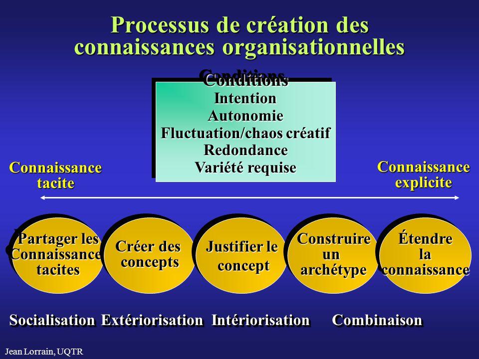 Jean Lorrain, UQTR Processus de création des connaissances organisationnelles Partager les Connaissancestacites Connaissancestacites Créer des concept