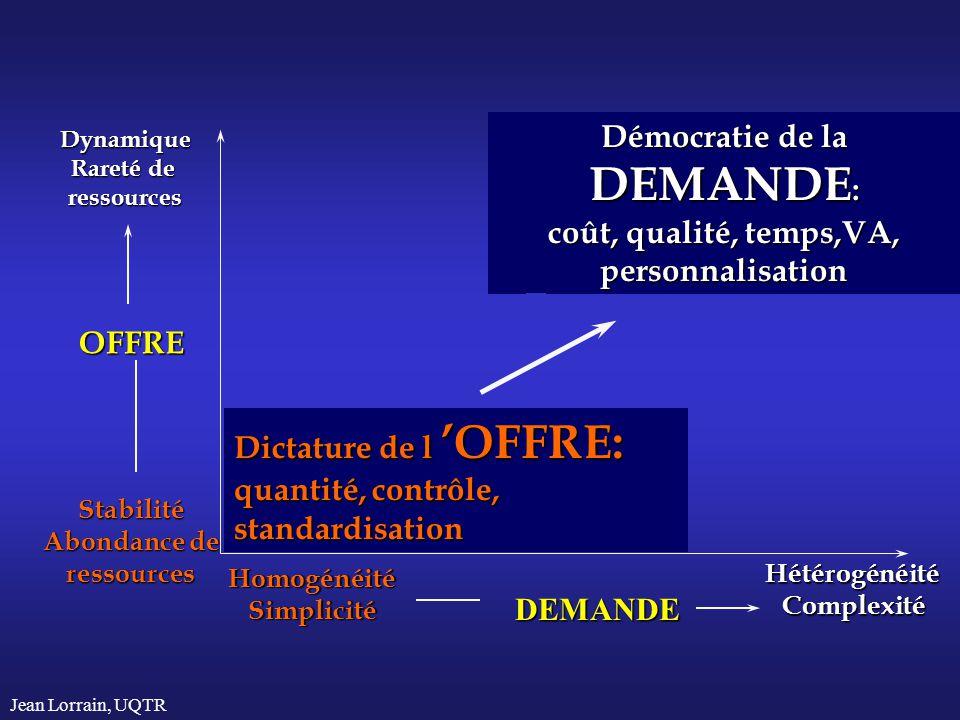 Jean Lorrain, UQTR Dynamique Rareté de ressources Stabilité Abondance de ressources OFFRE HomogénéitéSimplicité HétérogénéitéComplexité DEMANDE Dictat