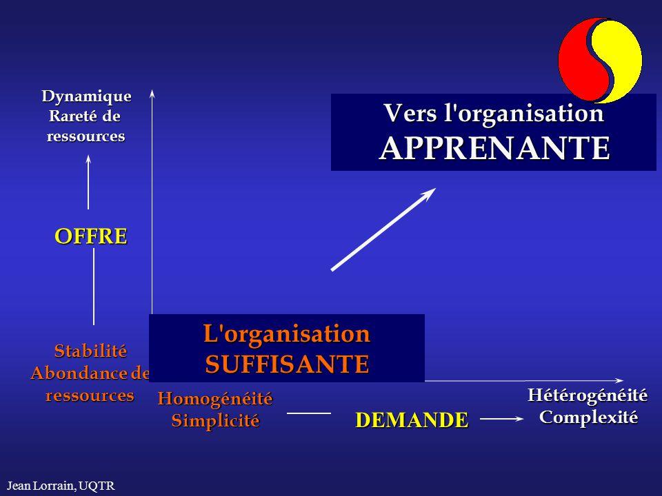 Jean Lorrain, UQTR Dynamique Rareté de ressources Stabilité Abondance de ressources OFFRE HomogénéitéSimplicité HétérogénéitéComplexité DEMANDE L'orga