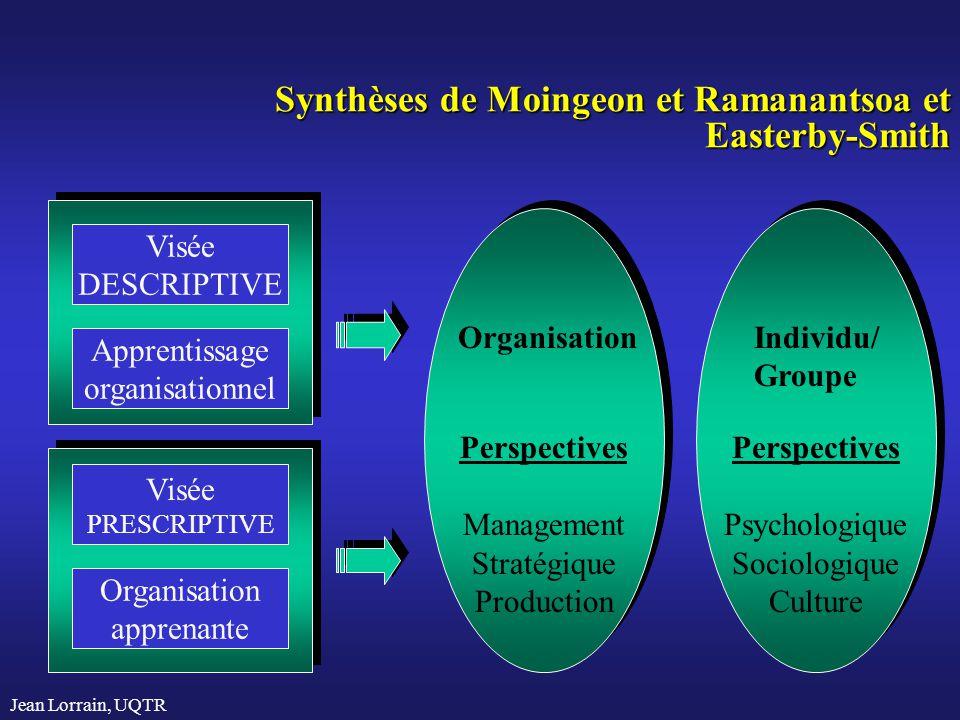 Jean Lorrain, UQTR Synthèses de Moingeon et Ramanantsoa et Easterby-Smith Visée DESCRIPTIVE Apprentissage organisationnel Visée PRESCRIPTIVE Organisat