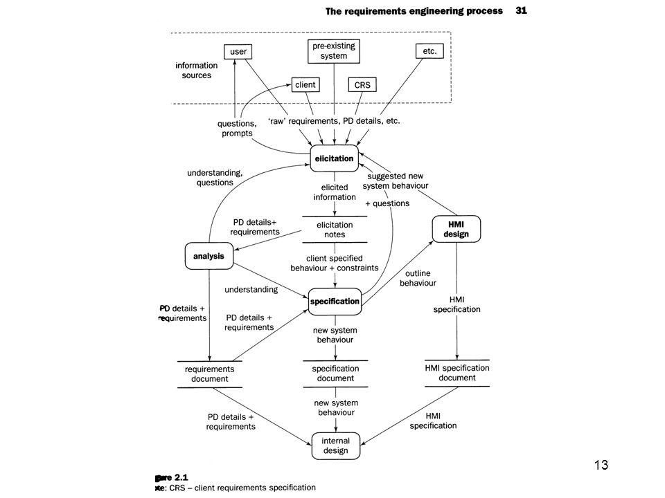 IGL301 - Spécification et vérification des exgiences 13