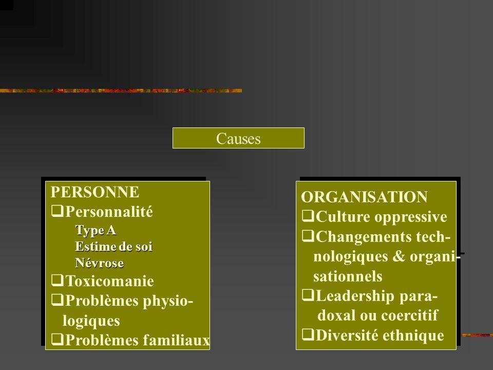 Causes PERSONNE Personnalité Type A Estime de soi Névrose Toxicomanie Problèmes physio- logiques Problèmes familiaux PERSONNE Personnalité Type A Esti