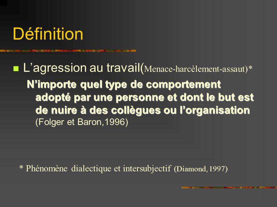 Définition Lagression au travail( Menace-harcèlement-assaut)* Nimporte quel type de comportement adopté par une personne et dont le but est de nuire à