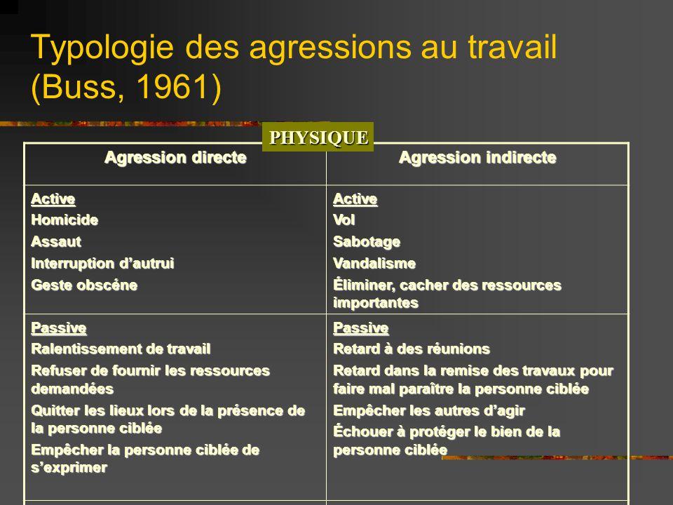 Typologie des agressions au travail (Buss, 1961) Agression directe Agression indirecte ActiveHomicideAssaut Interruption dautrui Geste obscéne ActiveV