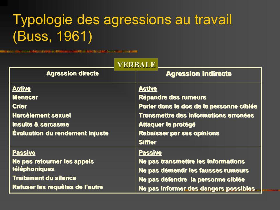 Typologie des agressions au travail (Buss, 1961) Agression directe Agression indirecte ActiveMenacerCrier Harcèlement sexuel Insulte & sarcasme Évalua